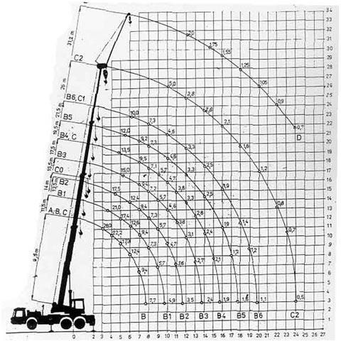 Autojeřáb AD 28 - graf nosnosti