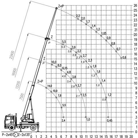 Autojeřáb AD 14- graf nosnosti